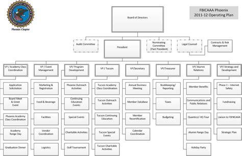 fbi organizational chart images