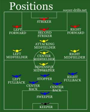 soccer positioning the best players in each position