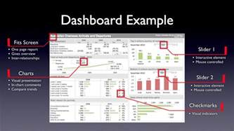 dashboard template excel learn how to create awesome excel dashboards with