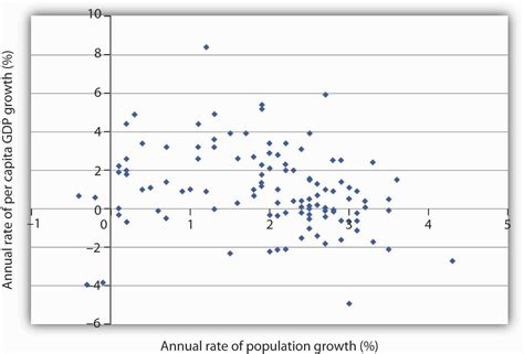 section 6 4 charting a course for the future population growth and economic development