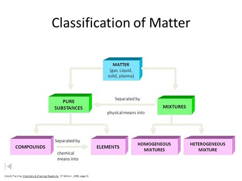 types of matter chemistry the science of matter ppt