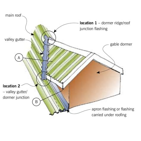 Building Dormers Step By Step Building A Shed Dormer Roof Nolaya