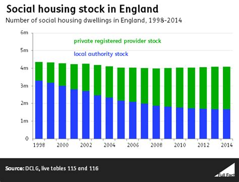 social housing right to buy extending right to buy full fact