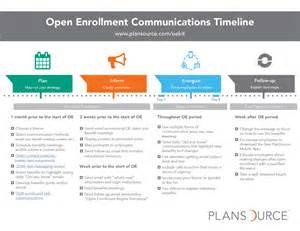 open enrollment communications kit plansource