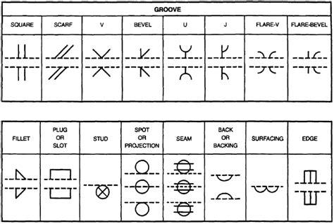 welding symbols march 2016 weldknowledge page 2