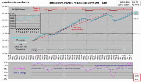 analysis pattern time 2015 ein paar gedanken zum jahresverlauf