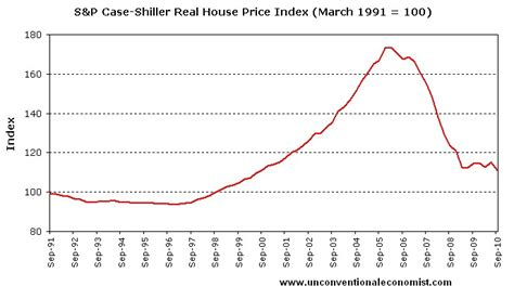 Lowest Housing Prices In Usa | the truth about the us housing market by leith van onselen