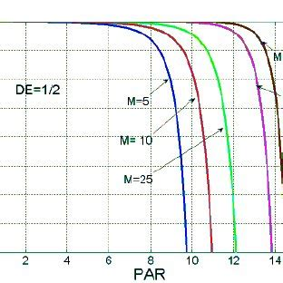 peak to average power ratio of wfmt system with circular