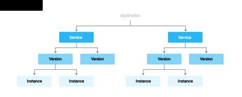 environment diagram python an overview of app engine app engine standard