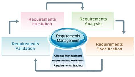 design expert system requirements requirements management croz