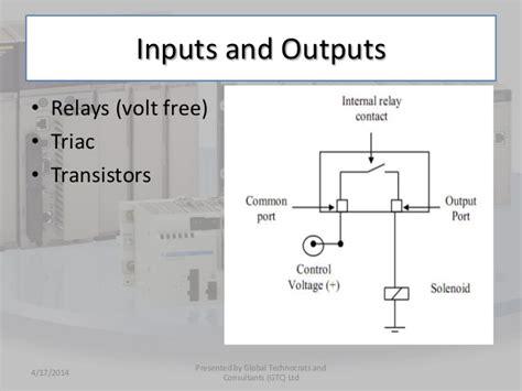 plc wiring diagram plc hardware wiring diagram elsalvadorla