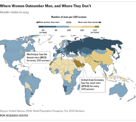 countries where one gender is better looking than the why the former ussr has far fewer men than women pew