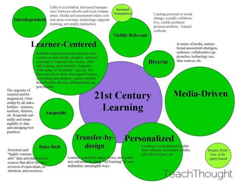 teaching at its best merging design with teaching and learning research books 9 characteristics of 21st century learning