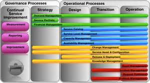 itil service management gallery