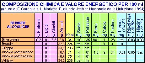 composizione chimica alimenti vivere in salute tabelle nutrizionali