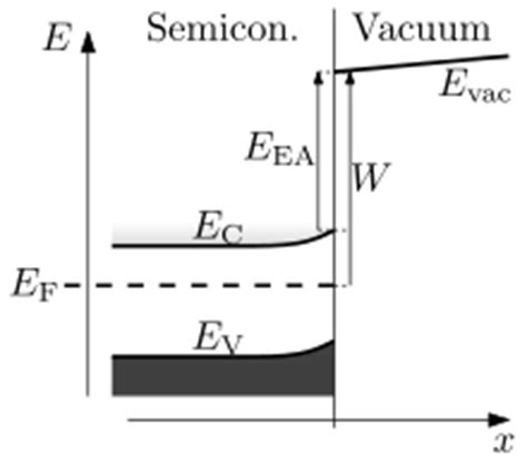 gas diode definition electron affinity