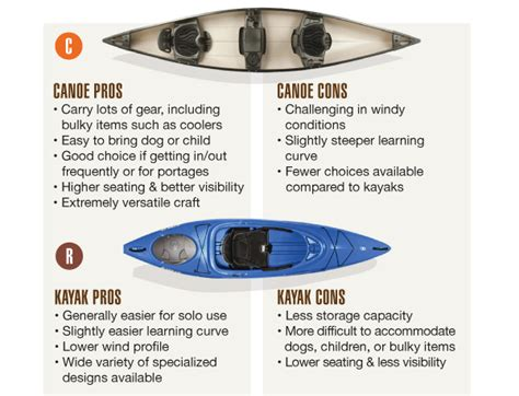 canoes or kayaks how to choose a kayak or canoe to buy great outdoor