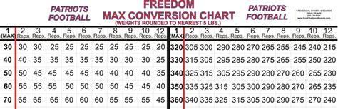 max bench converter weight training max conversion charts new calendar