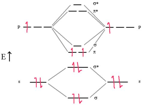 atomic orbital diagrams molecular structure atomic orbitals