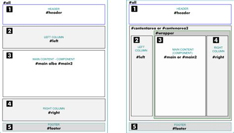 beez3 template j1 5 customising the beez template joomla documentation