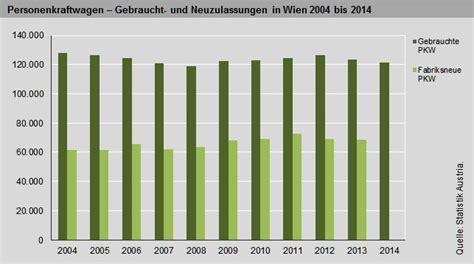 Kfz Versicherung Berechnen Wien by Kraftfahrzeuge Statistiken
