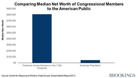 average net worth upper middle class average net worth upper middle class