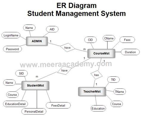 er diagram for student management system project er diagram for student management system
