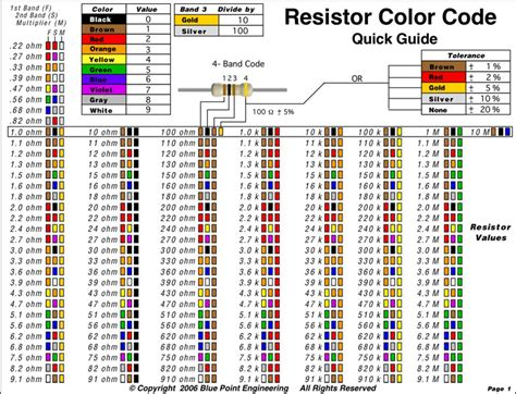 resistor color calculator software resistor color code chart free premium templates forms sles for jpeg png