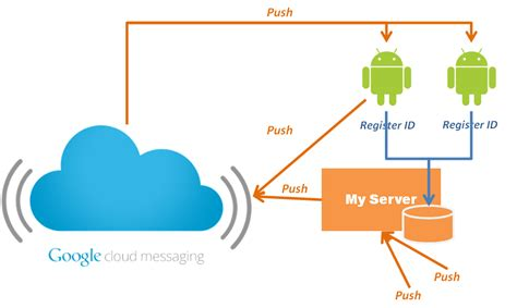if i never try i ll never cloud messaging for android gcm を試してみる