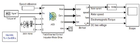 induction motor in simulink matlab simulink model of ac induction motor