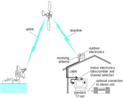 direct broadcasting satellite systems | article about