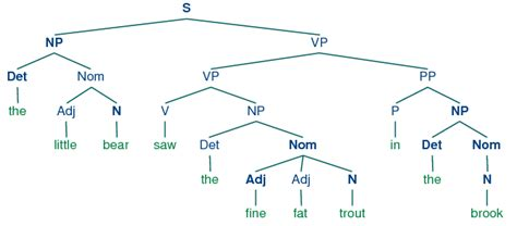 tree diagram of a sentence syntax tree diagram www pixshark images