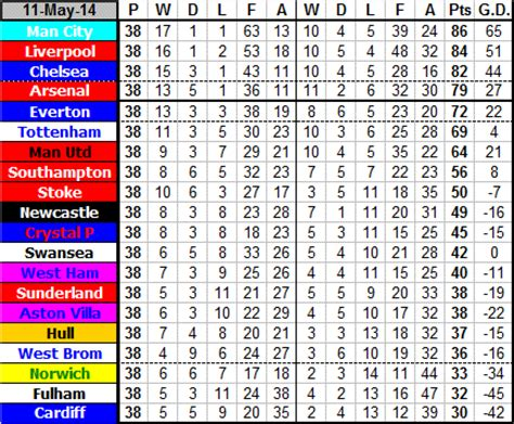 premier league table 2013 14 newcastle united football premier league table