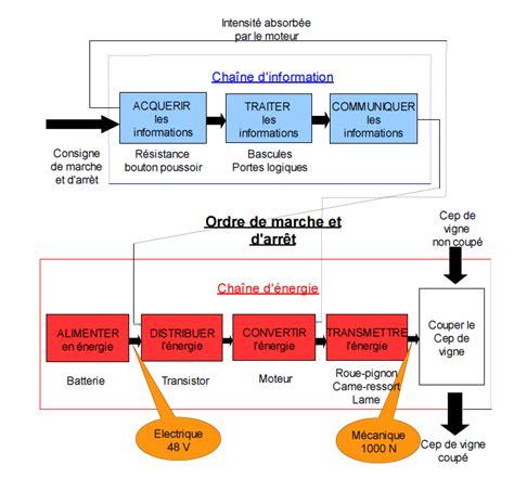 diagramme bloc du codeur du clavier s 233 cateur 233 lectrique la si au lp2i
