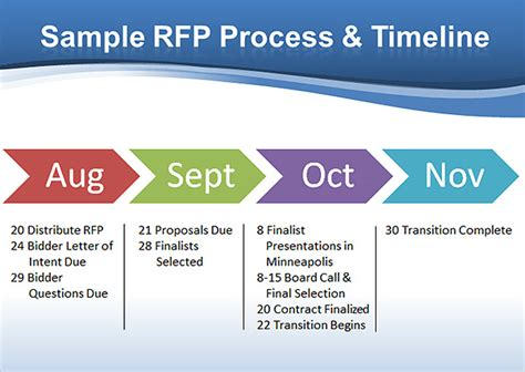 rfp process and timeline