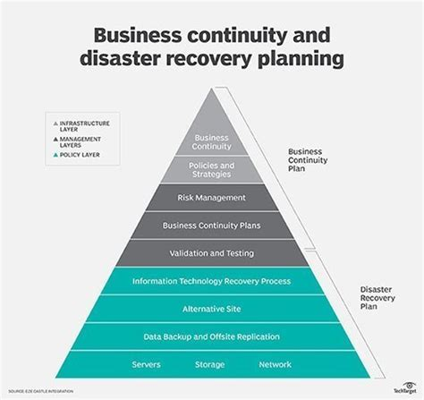 disaster recovery procedures template free business continuity policy template