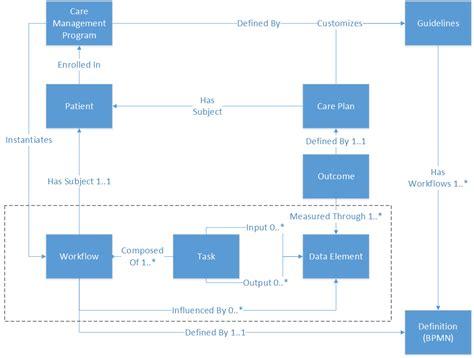 workflow standards workflow standards 28 images workflow standards 28
