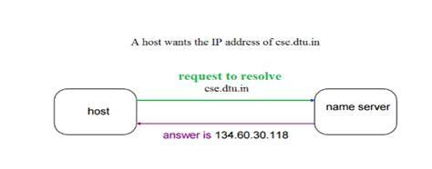 Domain Host Protocol