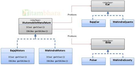 factory pattern là gì diagram of automobile drawing of automobile elsavadorla
