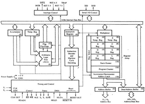 draw block diagram question answers draw the functional block diagram or