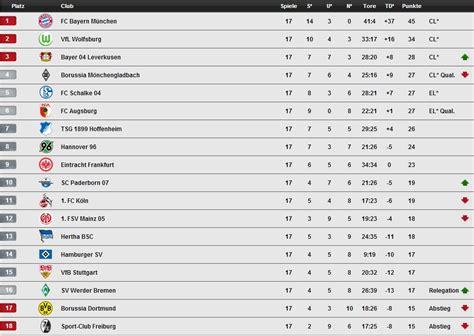 Die Deutsche Bundesliga Geht In Die Weihnachtspause