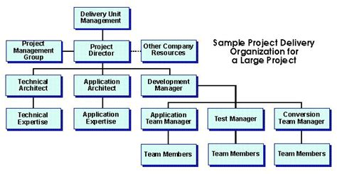 Nike Matrix Safety project organization structure deliverables