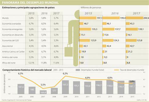 tasa de desempleo en latinoamerica 2016 tasa de desempleo en latinoamerica 2016 tasa de desempleo