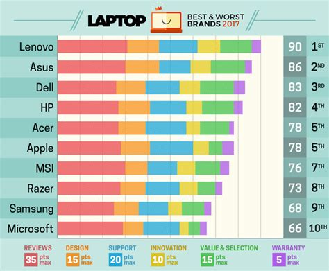 tout vs yesware comparison and product review best laptop brands of 2017 ratings and report cards