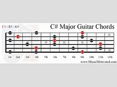 C# Major chord G Sharp Minor Chord Piano