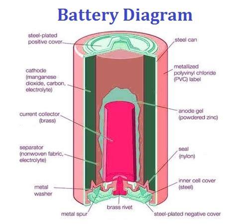 diagram explained battery explained charts