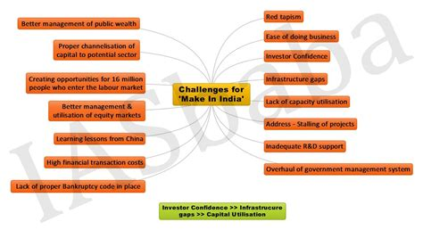 challenges for the big picture challenges for make in india iasbaba