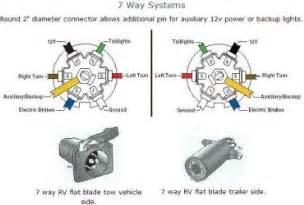 2002 silverado trailer wiring diagram wedocable