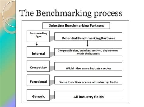 bench marking process benchmarking final