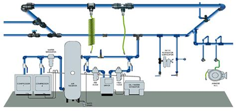 compressed air system piping diagram compressed air systems beko compressed air system